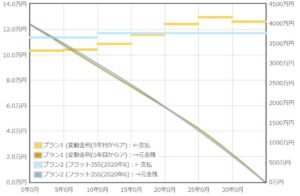 固定・変動返済額比較グラフ